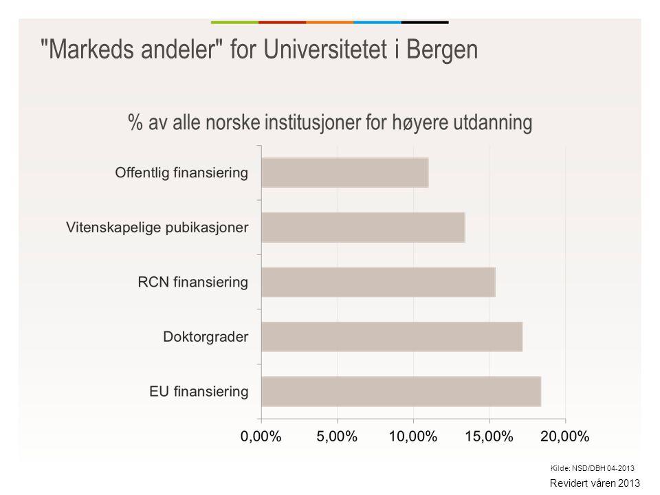 Markeds andeler for Universitetet i Bergen Revidert våren 2013 Kilde: NSD/DBH 04-2013
