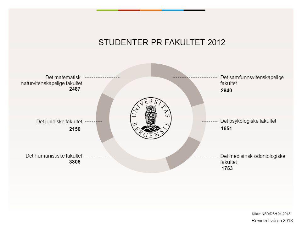 Internasjonal andel - stab og studenter 21 % av vitenskapelig ansatte 30 % av PhD kandidatene 10 % av studentene 821 utvekslingsstudenter som kommer til UiB 761 utvekslingsstudenter som reiser ut fra UiB Revidert våren 2013