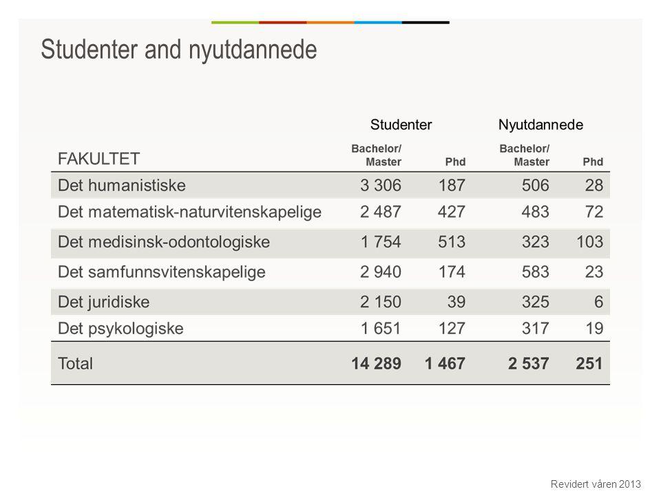 Utenlandske studenter pr fakultet Revidert våren 2013 Kilde: NSD/DBH 04-2013