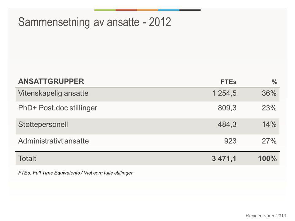 Sammensetning av ansatte - 2012 Revidert våren 2013