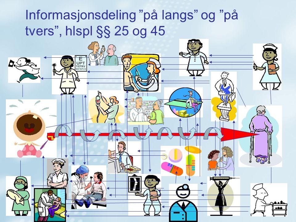 Informasjonsdeling på langs og på tvers , hlspl §§ 25 og 45