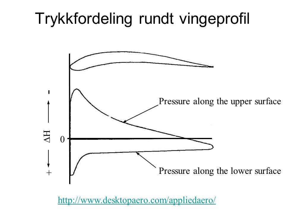 Trykkfordeling rundt vingeprofil http://www.desktopaero.com/appliedaero/ 0 - + HH Pressure along the upper surface Pressure along the lower surface