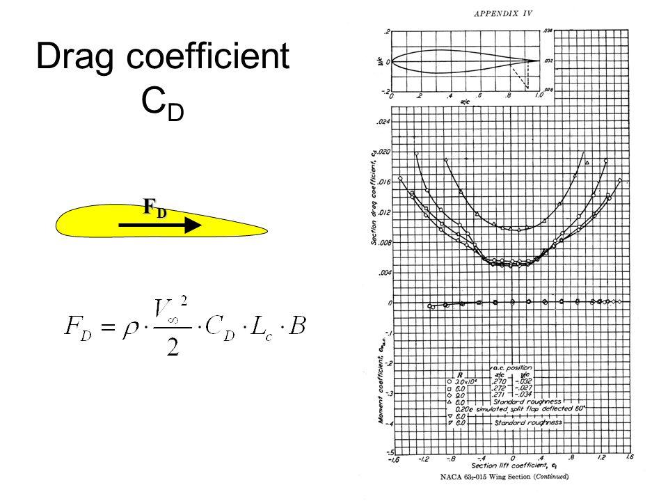 Drag coefficient C D FDFDFDFD