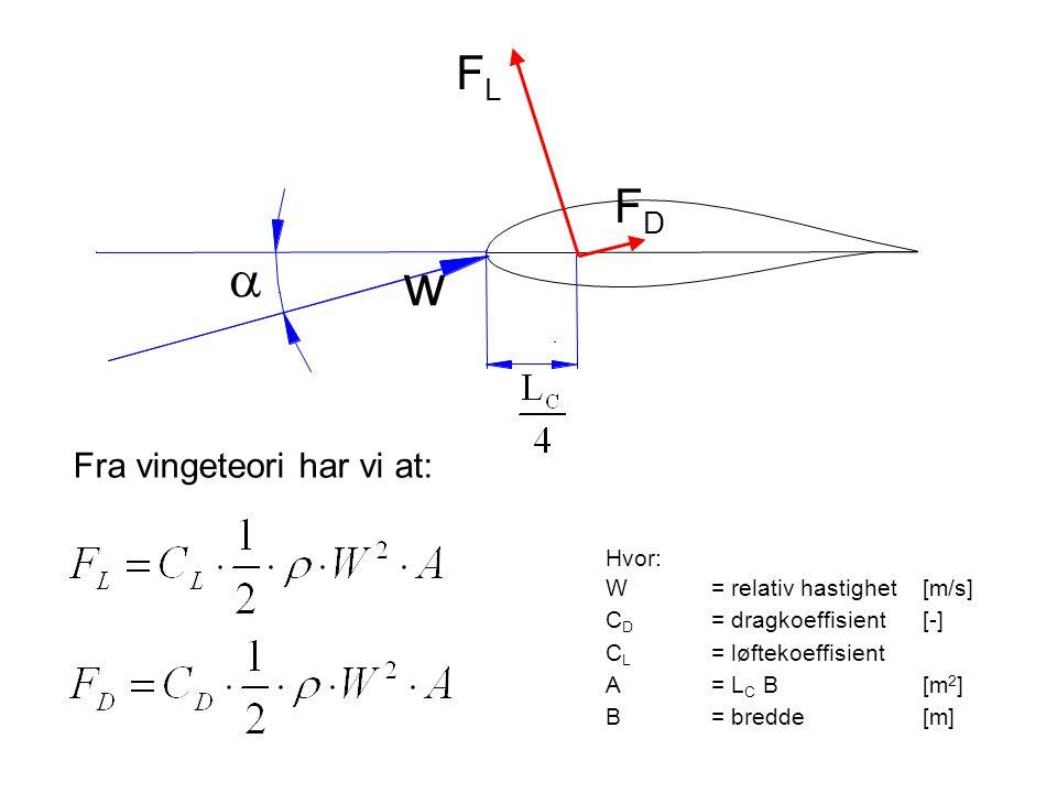  FLFL FDFD w Hvor: W = relativ hastighet [m/s] C D = dragkoeffisient[-] C L = løftekoeffisient A = L C B[m 2 ] B = bredde[m] Fra vingeteori har vi at: