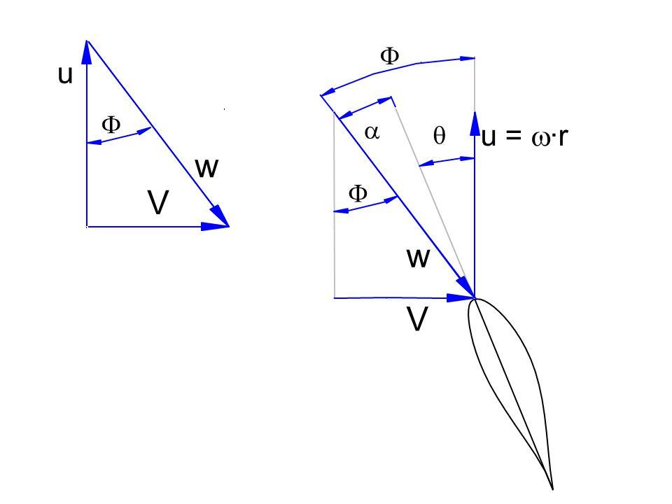   V u =  ·r w   w V u 
