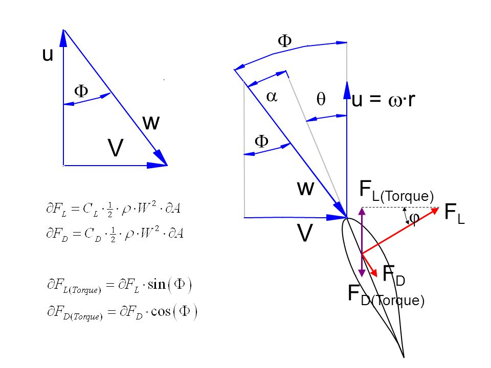   V w   FLFL FDFD w V u  F L(Torque) F D(Torque) φ