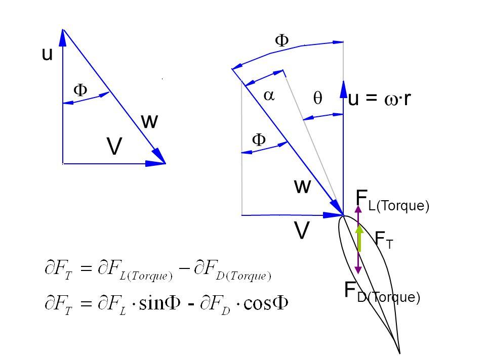 w V u    V u =  ·r w   F L(Torque) F D(Torque) FTFT