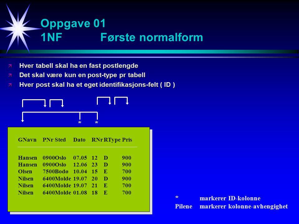 2NFAndre normalform ä Databasen må være på 1.normalform ä Deler av ID skal ikke kunne være determinantfelt for andre felt, dvs deler av ID skal ikke entydig kunne bestemme verdier i et annet felt GNavnPNrStedDatoRNr Hansen0900Oslo07.0512 Hansen0900Oslo12.0623 Olsen7500Bodø10.0415 Nilsen6400Molde19.0720 Nilsen6400Molde 19.0721 Nilsen6400Molde 01.0818 * RNrRTypePris 12D900 15E700 18E700 20D900 21E700 23D800 *