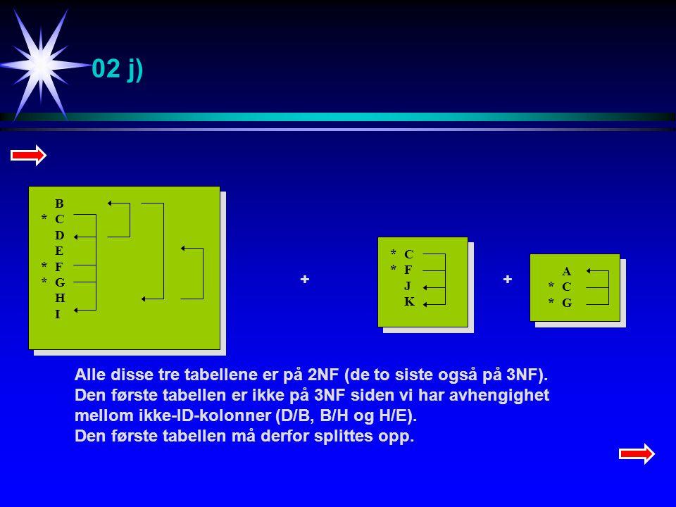 02 j) B*CDE*F*GHIB*CDE*F*GHI *C*FJK*C*FJK A*C*GA*C*G ++ Alle disse tre tabellene er på 2NF (de to siste også på 3NF).