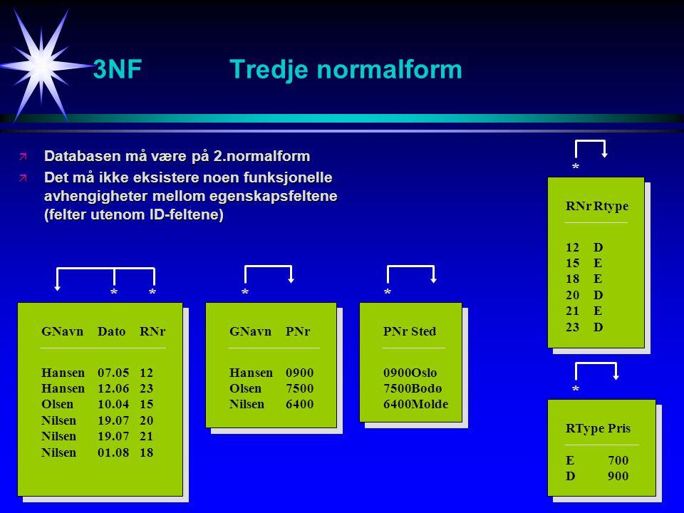 3NFTredje normalform ä Databasen må være på 2.normalform ä Det må ikke eksistere noen funksjonelle avhengigheter mellom egenskapsfeltene (felter utenom ID-feltene) GNavnDatoRNr Hansen07.0512 Hansen12.0623 Olsen10.0415 Nilsen19.0720 Nilsen19.0721 Nilsen01.0818 * RNrRtype 12D 15E 18E 20D 21E 23D * PNrSted 0900Oslo 7500Bodø 6400Molde GNavnPNr Hansen0900 Olsen7500 Nilsen6400 ** RTypePris E700 D900 *