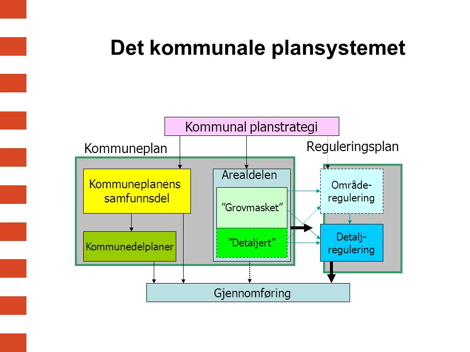 Det kommunale plansystemet Kommunal planstrategi Kommuneplanens samfunnsdel Kommunedelplaner Grovmasket Detaljert Område- regulering Detalj- regulering Gjennomføring Arealdelen Kommuneplan Reguleringsplan