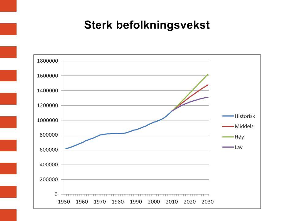 Sterk befolkningsvekst