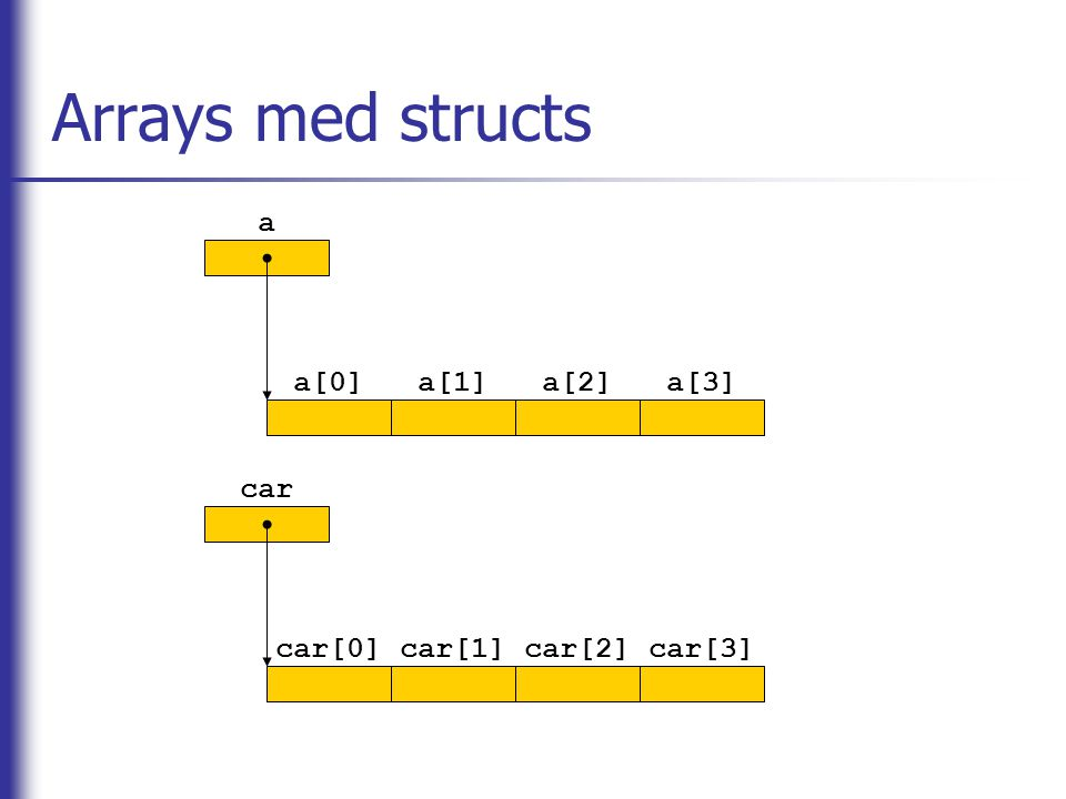 Arrays med structs a a[0]a[1]a[2]a[3] car car[0]car[1]car[2]car[3]