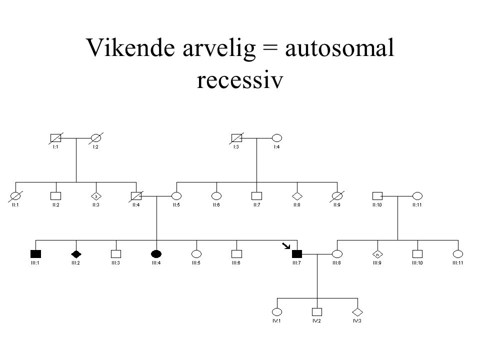 Vikende arvelig = autosomal recessiv
