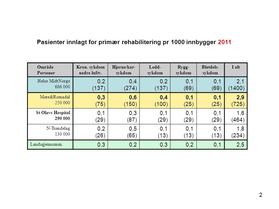 3 Dag og polikliniske rehabiliteringspasienter pr 1000 innbygger i 2011 OmråderFedmeHjertesykdomRyggsykdomAnnen bløt- delssykdom I alt Helse Midt- Norge.
