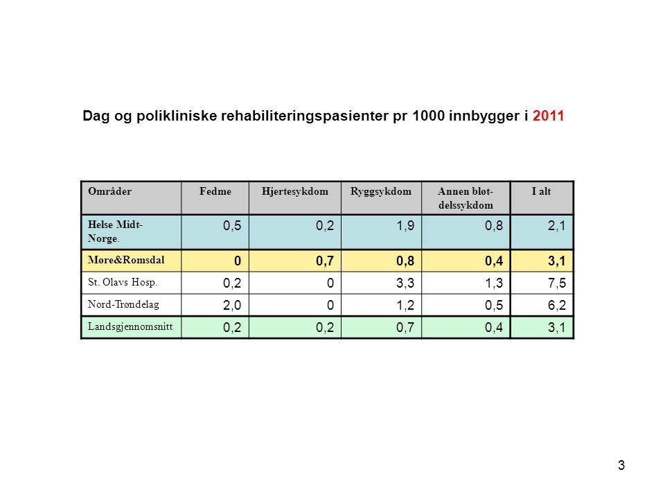 3 Dag og polikliniske rehabiliteringspasienter pr 1000 innbygger i 2011 OmråderFedmeHjertesykdomRyggsykdomAnnen bløt- delssykdom I alt Helse Midt- Nor