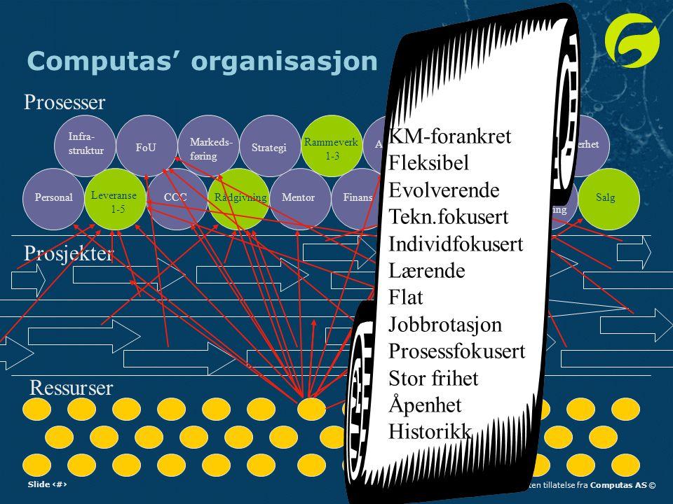 Slide 3Reproduksjon forbudt uten tillatelse fra Computas AS © Computas' organisasjon Ressurser Prosjekter Prosesser Personal Leveranse 1-5 RådgivningMentorFinans Kunnskaps- forvaltning Vedlike- hold Ressurs- allokering SalgCCC Infra- struktur FoUStrategi Rammeverk 1-3 Admin.LedelseProduktSikkerhet Markeds- føring KM-forankret Fleksibel Evolverende Tekn.fokusert Individfokusert Lærende Flat Jobbrotasjon Prosessfokusert Stor frihet Åpenhet Historikk