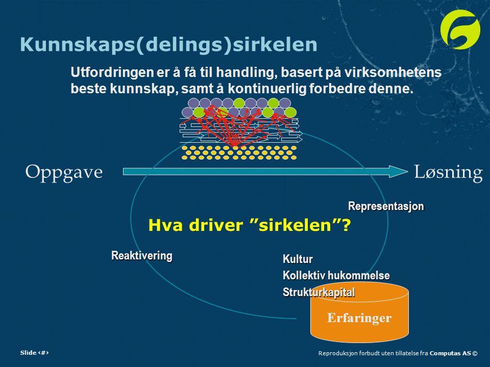 Slide 7Reproduksjon forbudt uten tillatelse fra Computas AS © Kunnskaps(delings)sirkelen Utfordringen er å få til handling, basert på virksomhetens beste kunnskap, samt å kontinuerlig forbedre denne.