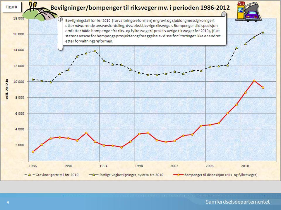 Veginnsats Norge Sverige 2006- 2010. Statsbudsjettet 20115