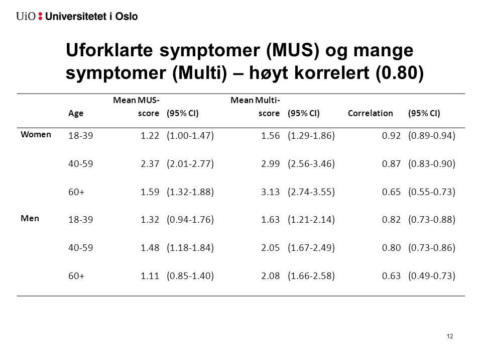 Uforklarte symptomer (MUS) og mange symptomer (Multi) – høyt korrelert (0.80) 12 Age Mean MUS- score(95% CI) Mean Multi- score(95% CI)Correlation(95%
