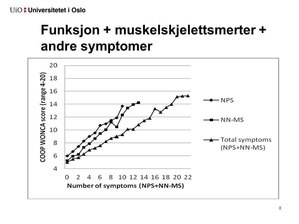 Funksjon + muskelskjelettsmerter + andre symptomer 8