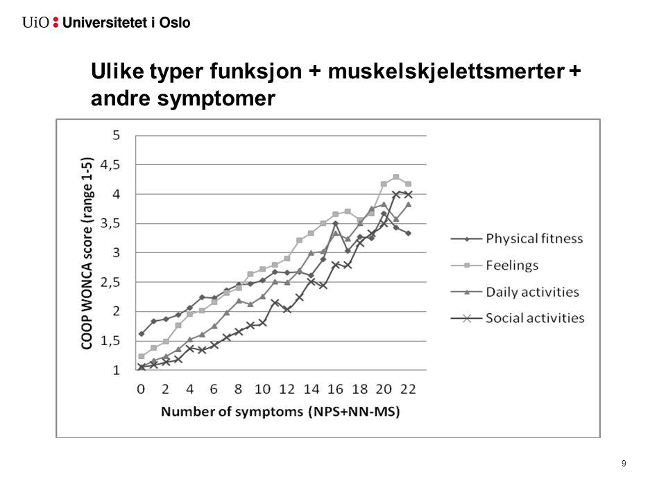 Ulike typer funksjon + muskelskjelettsmerter + andre symptomer 9