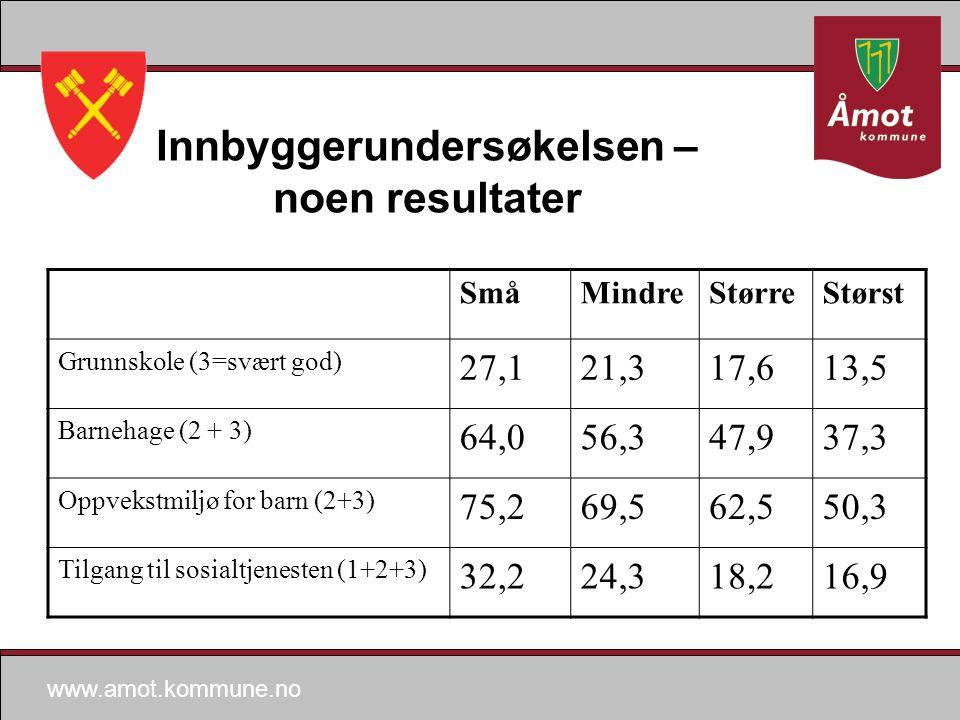 www.amot.kommune.no Innbyggerundersøkelsen – noen resultater SmåMindreStørreStørst Grunnskole (3=svært god) 27,121,317,613,5 Barnehage (2 + 3) 64,056,347,937,3 Oppvekstmiljø for barn (2+3) 75,269,562,550,3 Tilgang til sosialtjenesten (1+2+3) 32,224,318,216,9