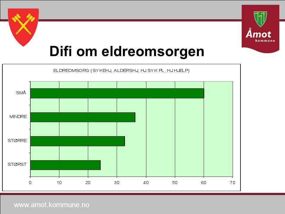 www.amot.kommune.no Difi om eldreomsorgen