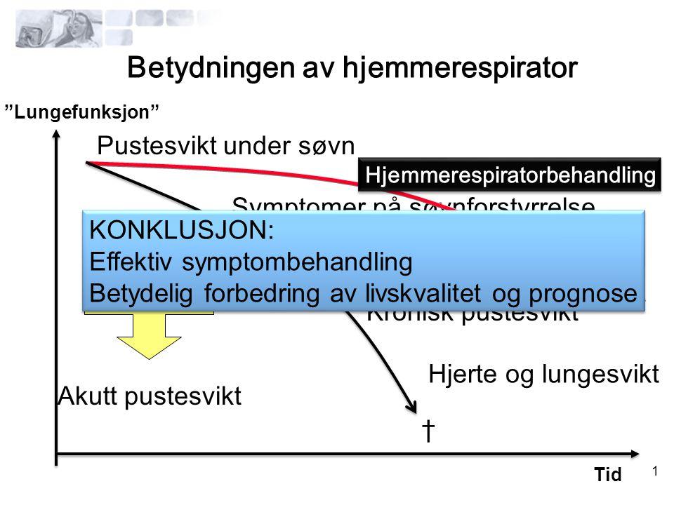 1 Betydningen av hjemmerespirator Pustesvikt under søvn Symptomer på søvnforstyrrelse Pustesvikt på natt og dagtid Kronisk pustesvikt Pneumoni Akutt p