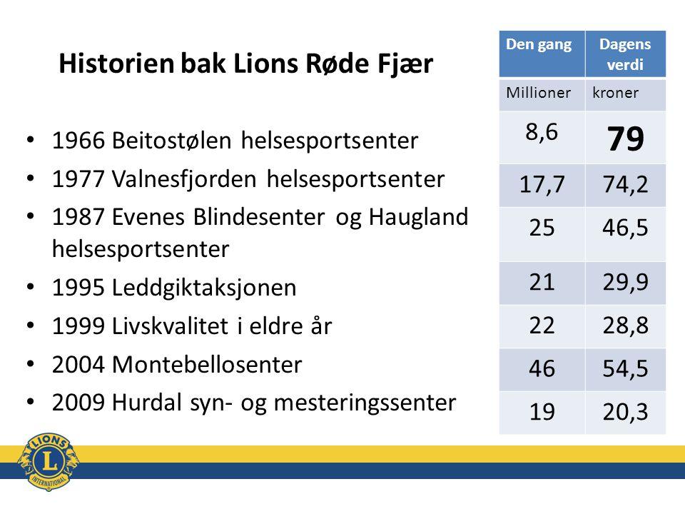 Historien bak Lions Røde Fjær 1966 Beitostølen helsesportsenter 1977 Valnesfjorden helsesportsenter 1987 Evenes Blindesenter og Haugland helsesportsen