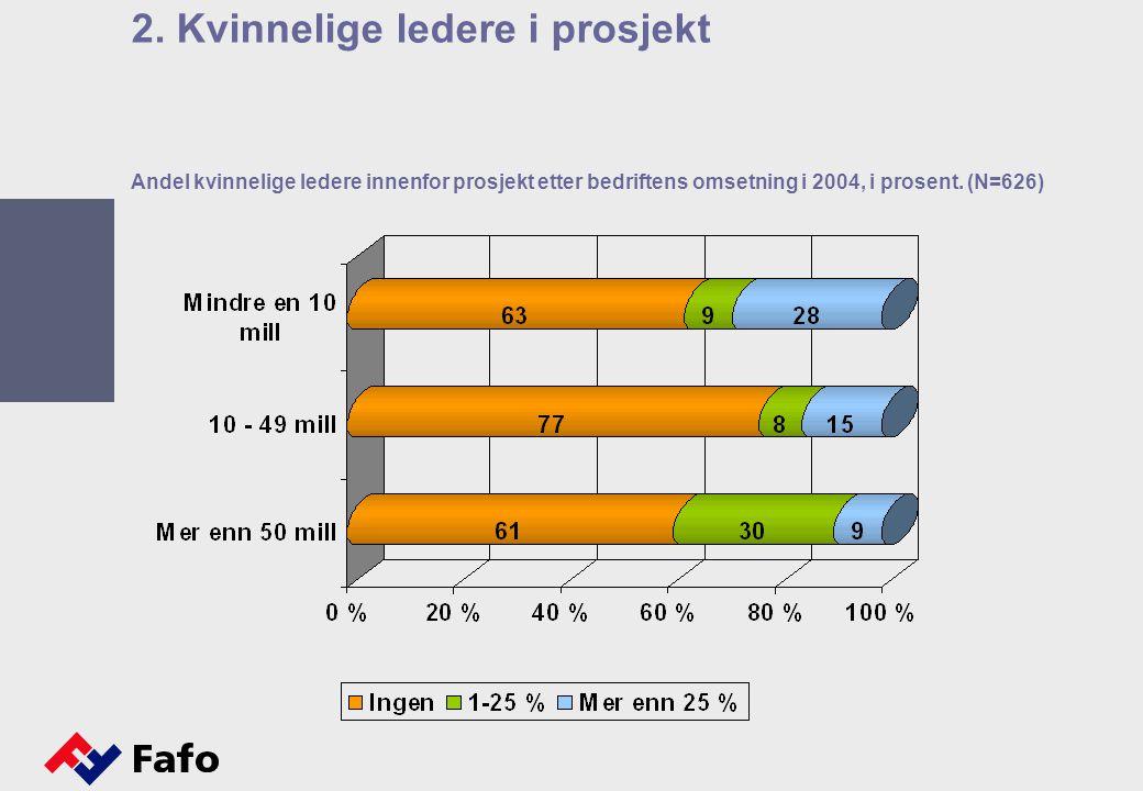 Andel kvinnelige ledere innenfor prosjekt etter bedriftens omsetning i 2004, i prosent.