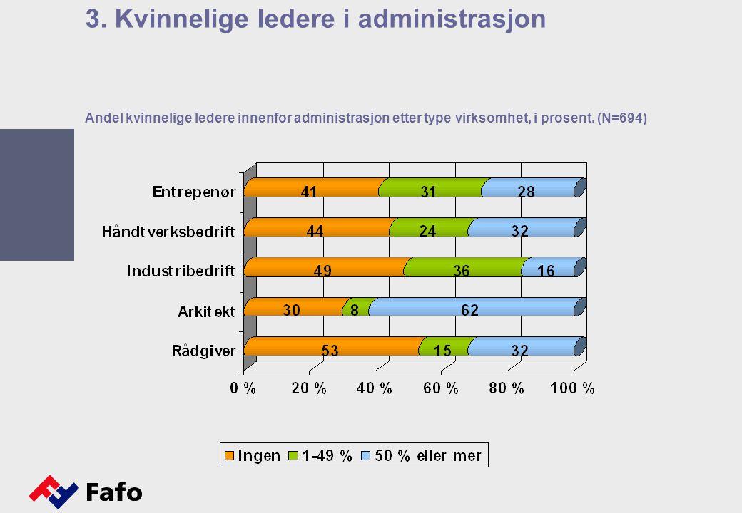 Andel kvinnelige ledere innenfor administrasjon etter type virksomhet, i prosent. (N=694) 3. Kvinnelige ledere i administrasjon