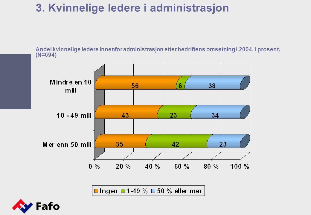 Andel kvinnelige ledere innenfor administrasjon etter bedriftens omsetning i 2004, i prosent. (N=694) 3. Kvinnelige ledere i administrasjon