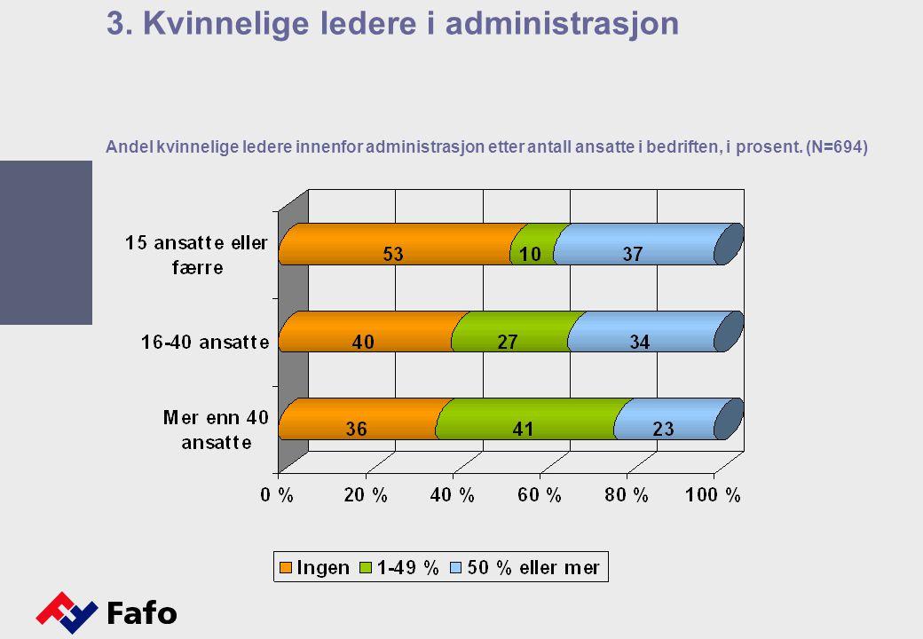 Andel kvinnelige ledere innenfor administrasjon etter antall ansatte i bedriften, i prosent. (N=694) 3. Kvinnelige ledere i administrasjon