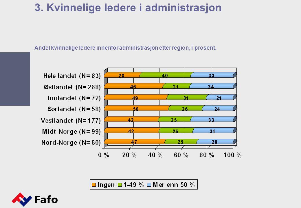 Andel kvinnelige ledere innenfor administrasjon etter region, i prosent. 3. Kvinnelige ledere i administrasjon