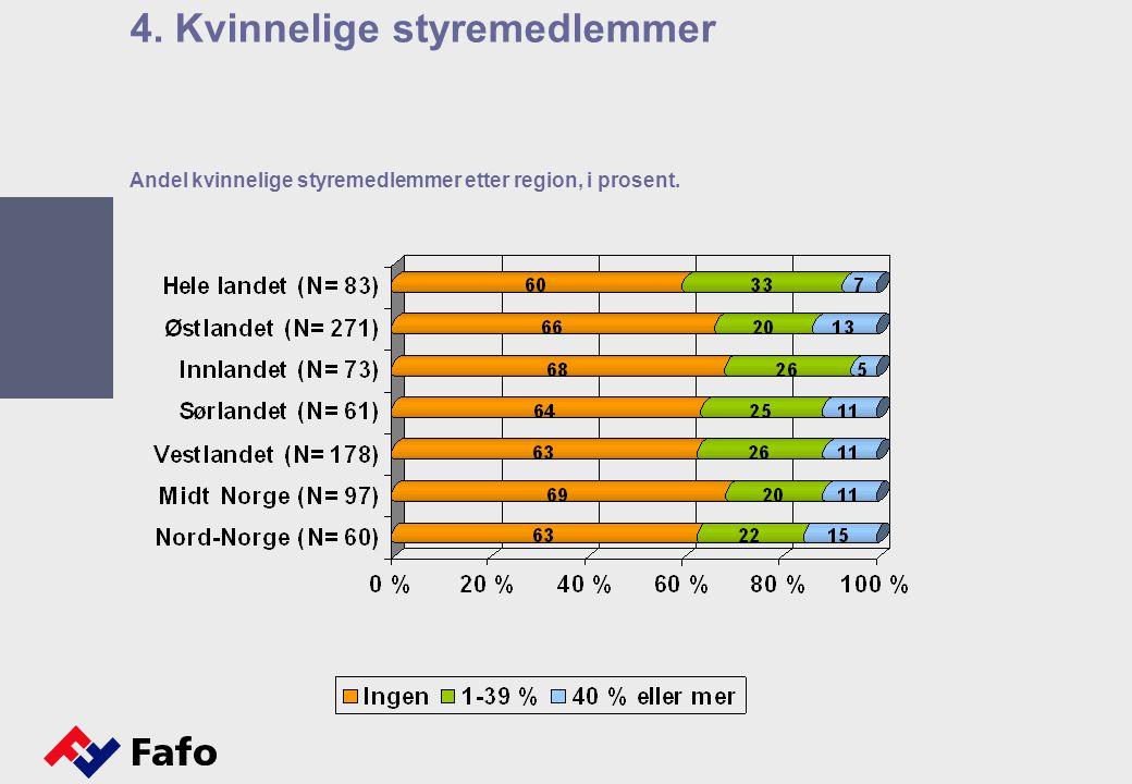 Andel kvinnelige styremedlemmer etter region, i prosent. 4. Kvinnelige styremedlemmer