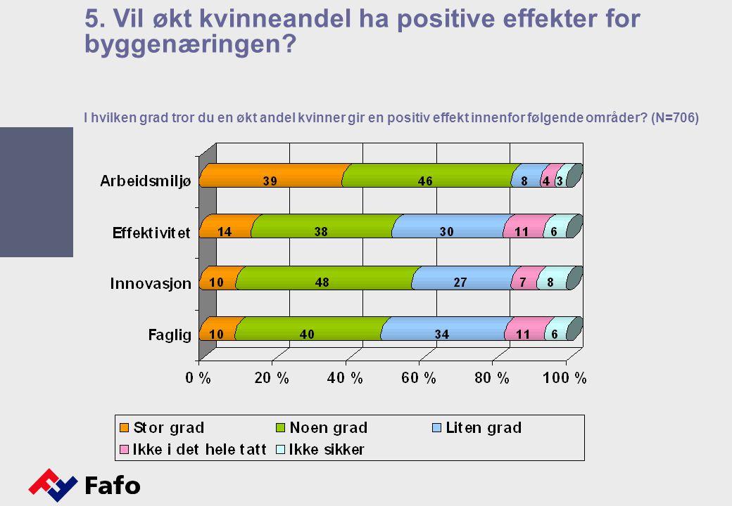 I hvilken grad tror du en økt andel kvinner gir en positiv effekt innenfor følgende områder? (N=706) 5. Vil økt kvinneandel ha positive effekter for b