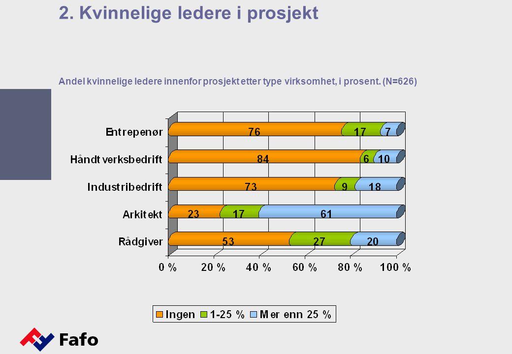 Andel kvinnelige ledere innenfor prosjekt etter type virksomhet, i prosent. (N=626) 2. Kvinnelige ledere i prosjekt