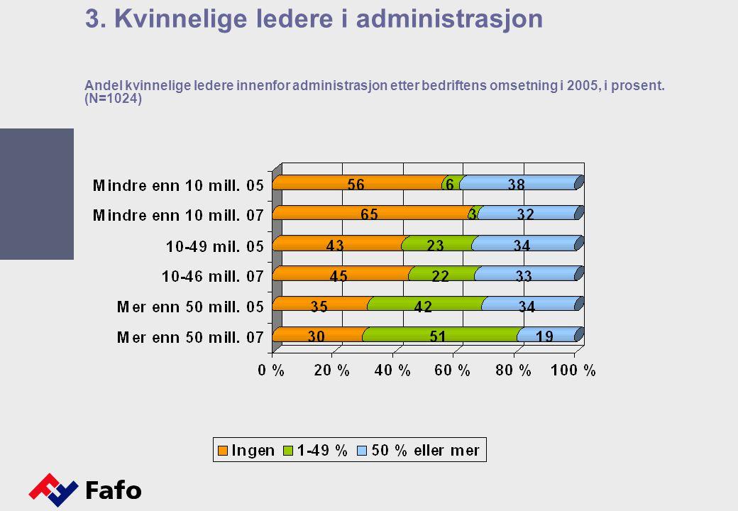 Andel kvinnelige ledere innenfor administrasjon etter bedriftens omsetning i 2005, i prosent.