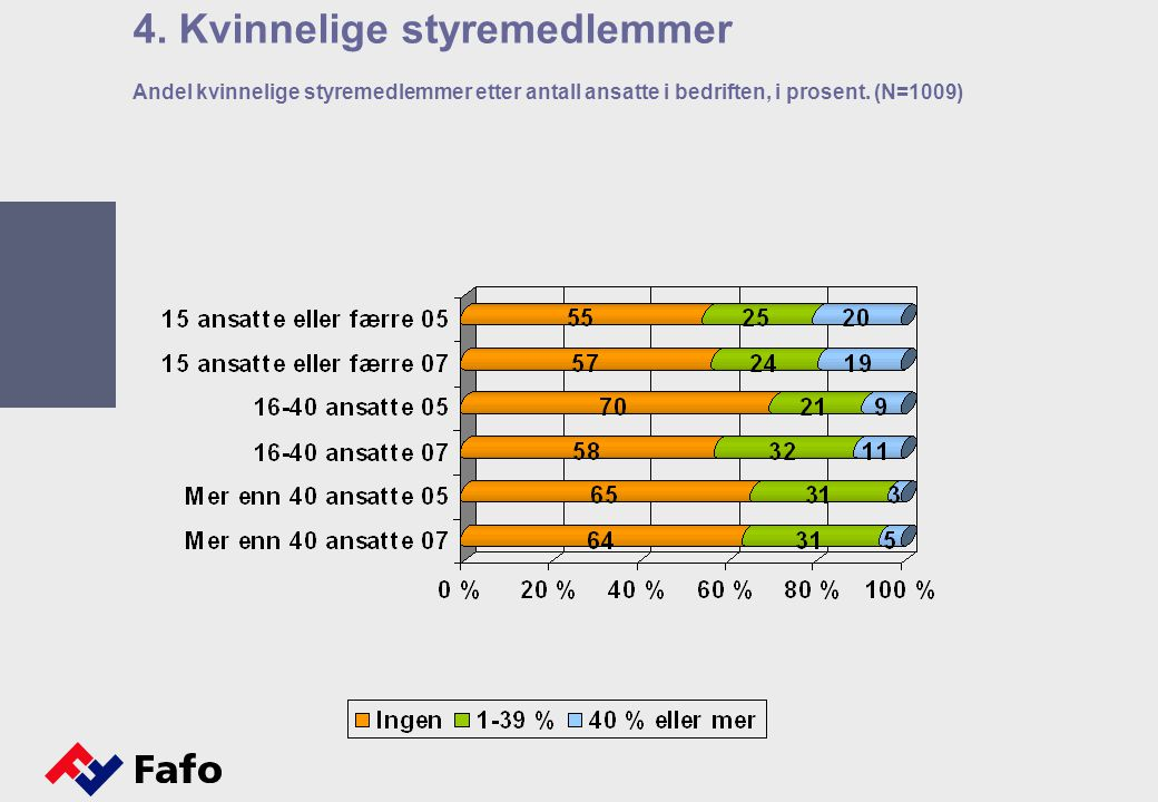Andel kvinnelige styremedlemmer etter antall ansatte i bedriften, i prosent. (N=1009) 4. Kvinnelige styremedlemmer