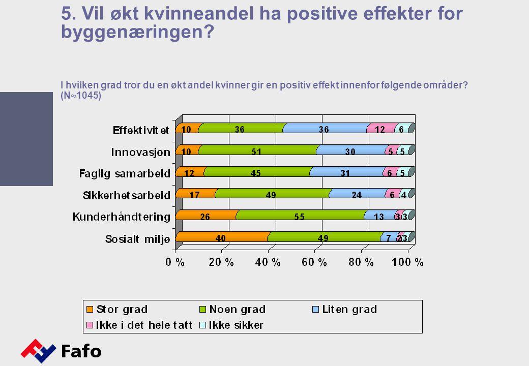 I hvilken grad tror du en økt andel kvinner gir en positiv effekt innenfor følgende områder? (N  1045) 5. Vil økt kvinneandel ha positive effekter fo