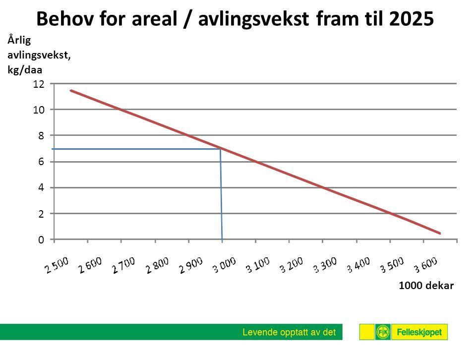 0 2 4 6 8 10 12 Årlig avlingsvekst, kg/daa 1000 dekar Behov for areal / avlingsvekst fram til 2025
