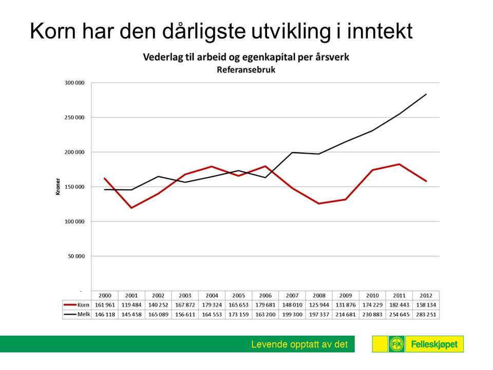Korn har den dårligste utvikling i inntekt