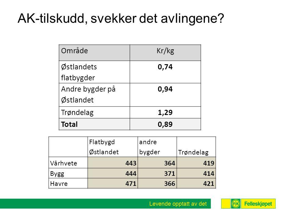 AK-tilskudd, svekker det avlingene? OmrådeKr/kg Østlandets flatbygder 0,74 Andre bygder på Østlandet 0,94 Trøndelag1,29 Total0,89 Flatbygd Østlandet a