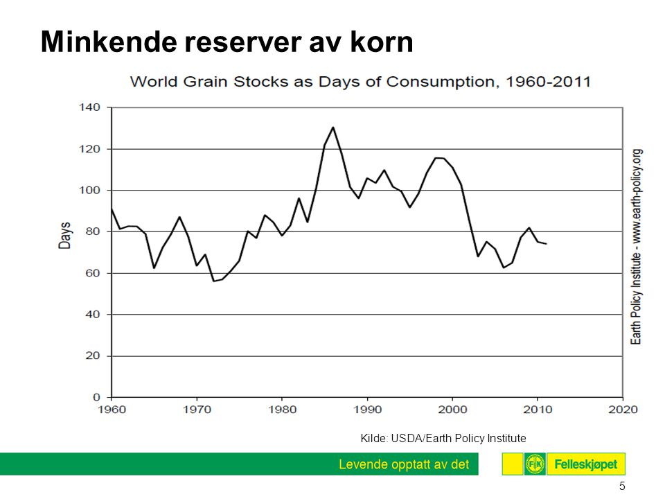 Minkende reserver av korn 5 Kilde: USDA/Earth Policy Institute