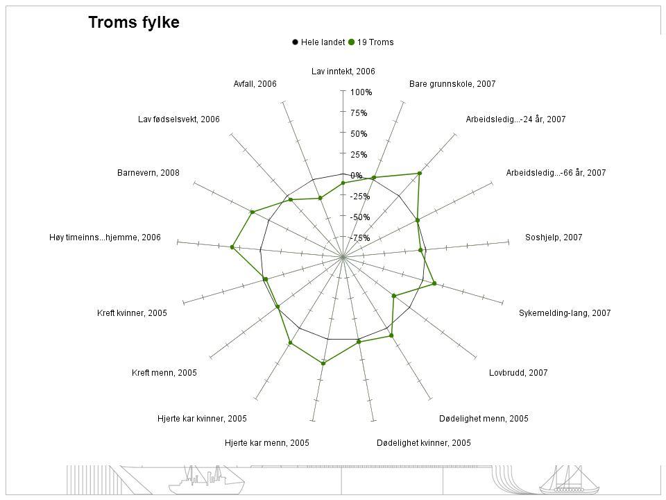 Kommunebarometer Inntekt - lav Andel av bosatte personer 17 år og over med bruttoinntekt under kr.