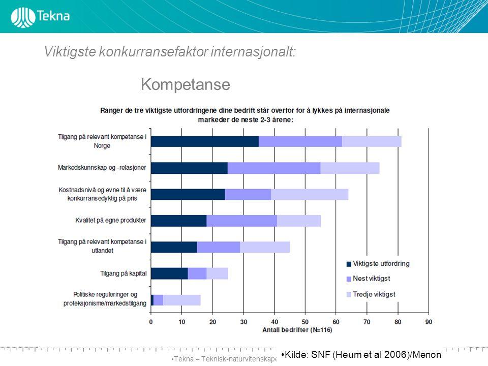 Tekna – Teknisk-naturvitenskapelig forening Viktigste konkurransefaktor internasjonalt: Kompetanse Kilde: SNF (Heum et al 2006)/Menon
