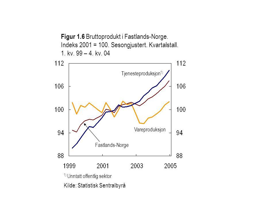 Figur 1.6 Bruttoprodukt i Fastlands-Norge. Indeks 2001 = 100.