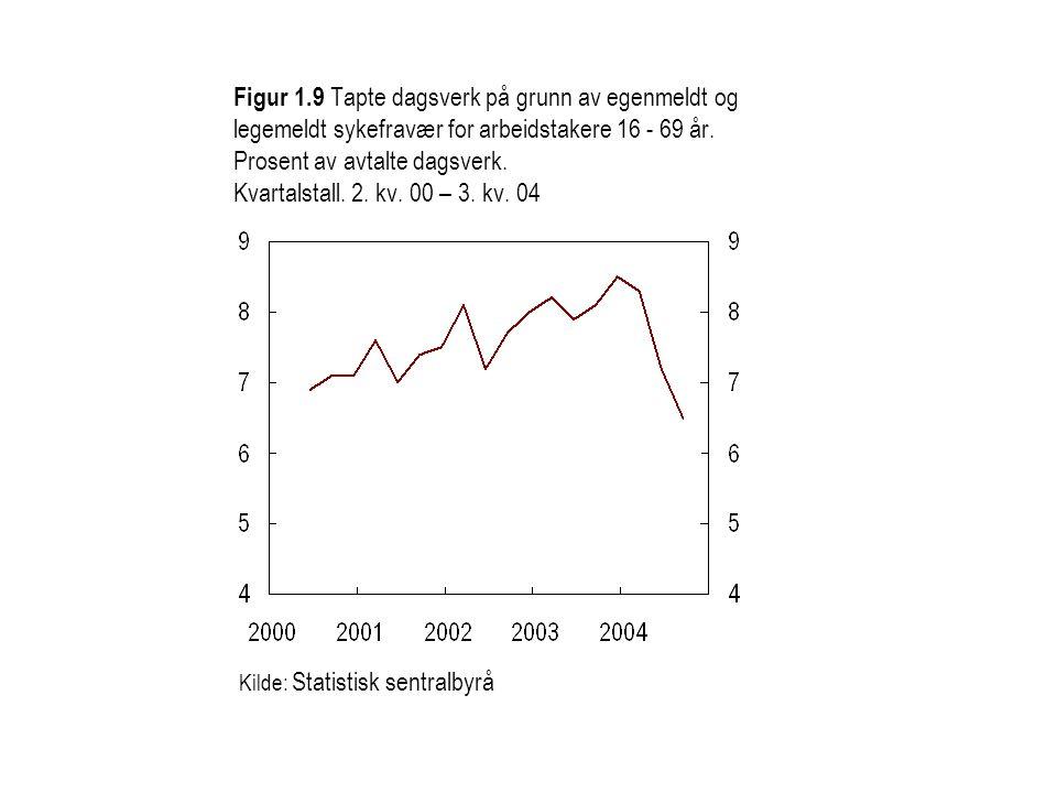 Figur 1.9 Tapte dagsverk på grunn av egenmeldt og legemeldt sykefravær for arbeidstakere 16 - 69 år.