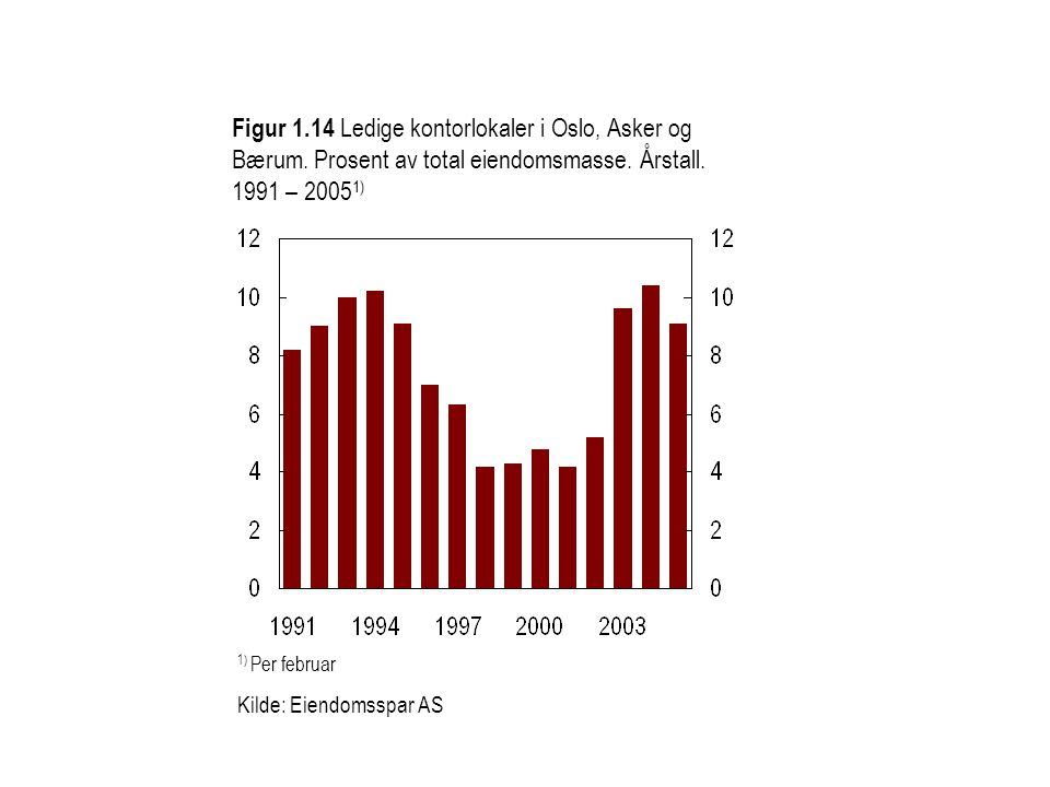 Figur 1.14 Ledige kontorlokaler i Oslo, Asker og Bærum. Prosent av total eiendomsmasse. Årstall. 1991 – 2005 1) 1) Per februar Kilde: Eiendomsspar AS